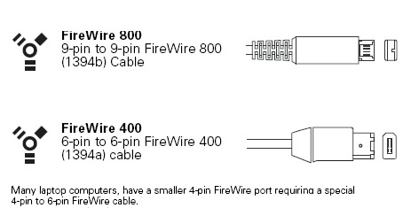 cabling an overview see here a graphic of the two different kinds of firewire cables and ports